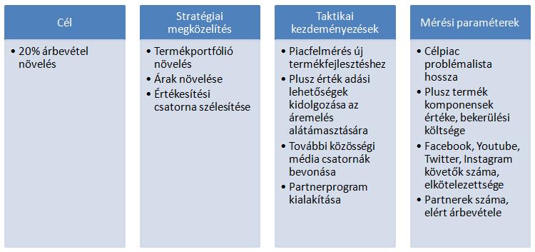 példa/minta stratégiai útiterv (roadmap) kialakítására