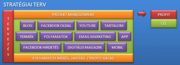 Clear Online stratégiai profit map