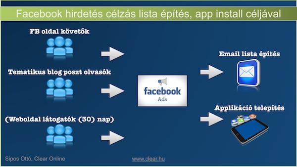 Email lista építés és applikáció telepítés célú Facebook hirdetés célzás