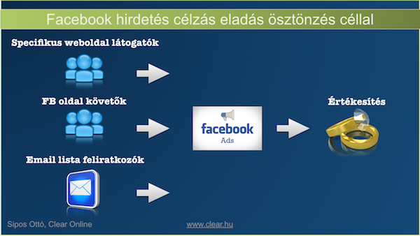 Facebook hirdetés célzás eladás ösztönzés szándékával