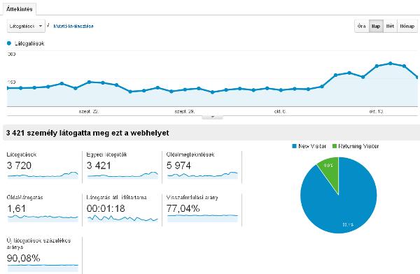 A blogra érkező látogatói forgalom Google Analytics-ben.