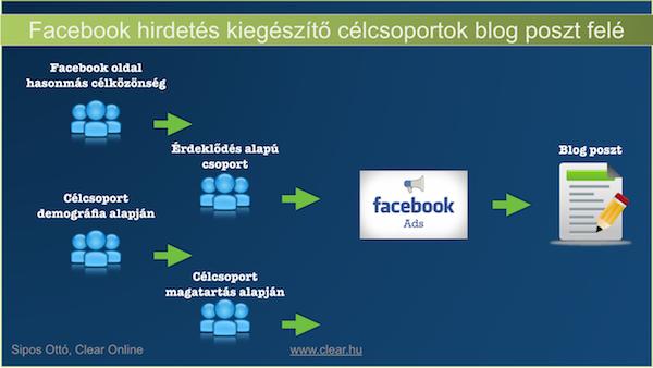Facebook hirdetés célcsoport bővítése, ha a brand építés kezdetén vagy
