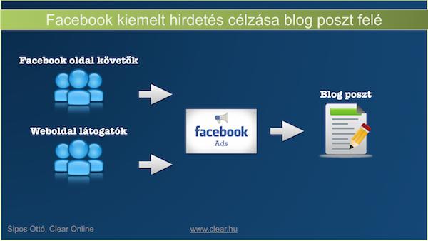 Facebook hirdetés célzása, ha blog posztra akarsz forgalmat vinni
