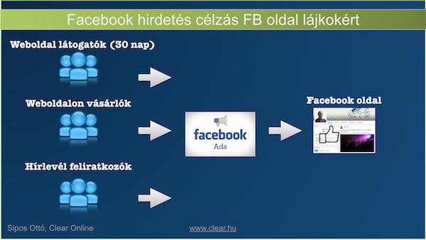 Facebook-hirdetes-celzas-fb-oldal-lajk