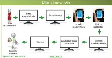 mikro konverzió és értékesítési csatorna
