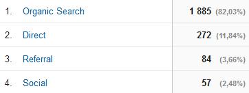 keresési csatornáka Google Analytics-ben