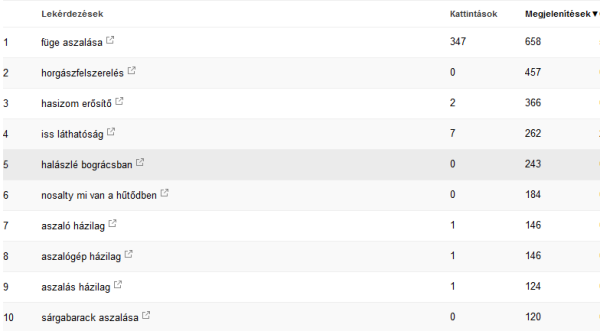 kereső kifejezés lista a serch console-ban