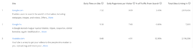 Youtube Magyarország harmadik legnépszerűbb weboldala